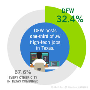 DFW hosts one-third of all high-tech jobs in the state of Texas. (Source: Dallas Regional Chamber.)